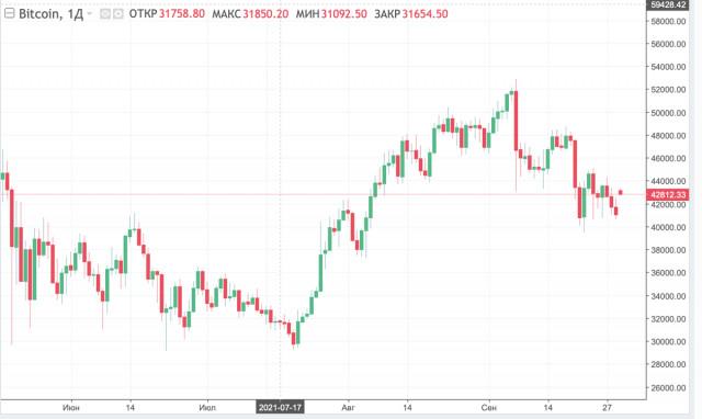 囤积缓慢和投资者回报低:为什么比特币只接近牛市