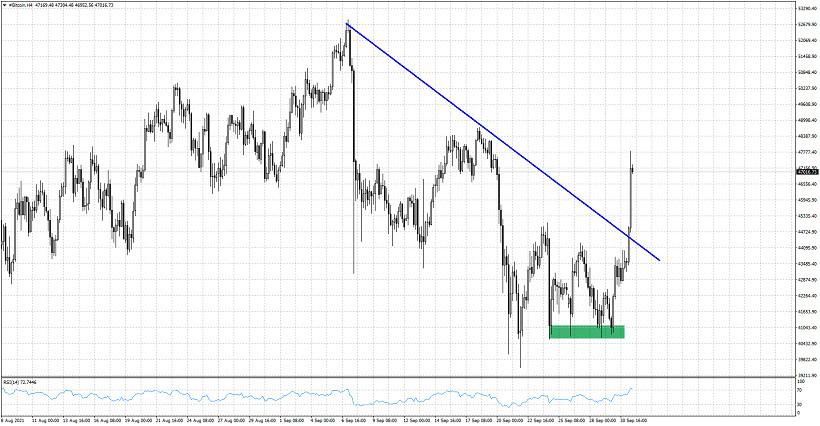 Bitcoin breaks short-term resistance trend line.