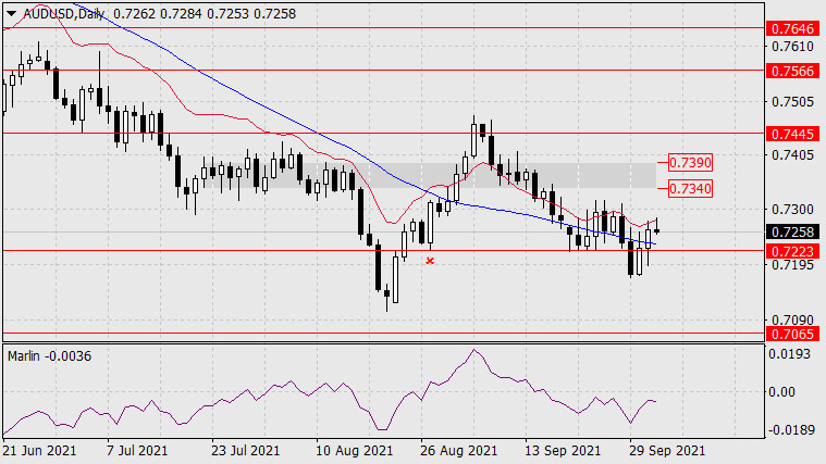 Forecast for AUD/USD on October 4, 2021