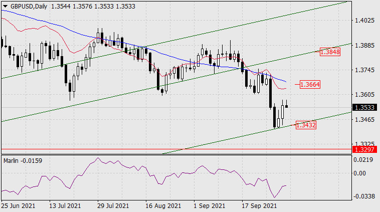Forecast for GBP/USD on October 4, 2021
