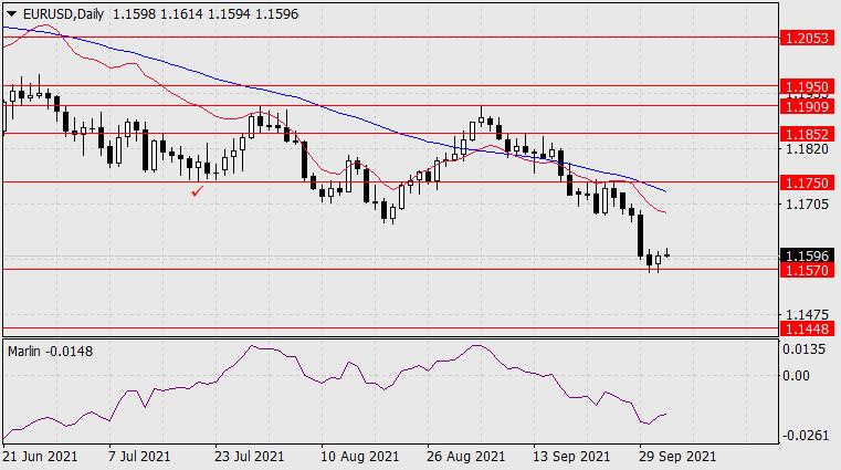Forecast for EUR/USD on October 4, 2021