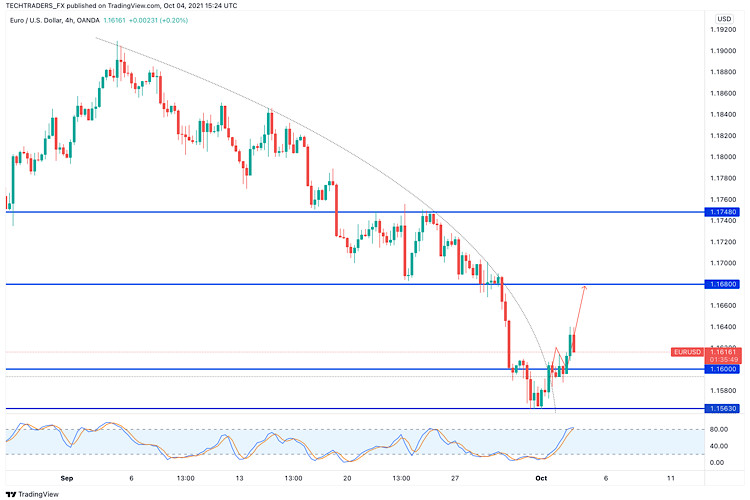 EUR/USD Price Analysis on 4th of October