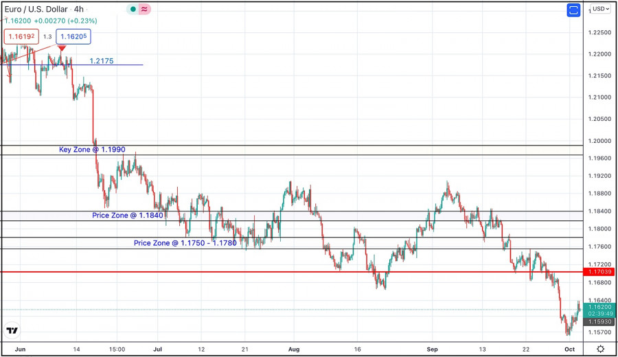 October 4, 2021 : EUR/USD daily technical review and trading opportunities.