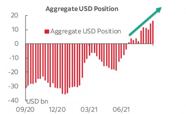 Laporan CFTC menunjukkan bahwa spekulan bertaruh pada Dolar AS. Ikhtisar USD, EUR, dan GBP.