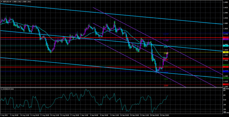 Overview of the GBP/USD pair. October 5. What impact will Nonfarm Payrolls have on the dollar this time?
