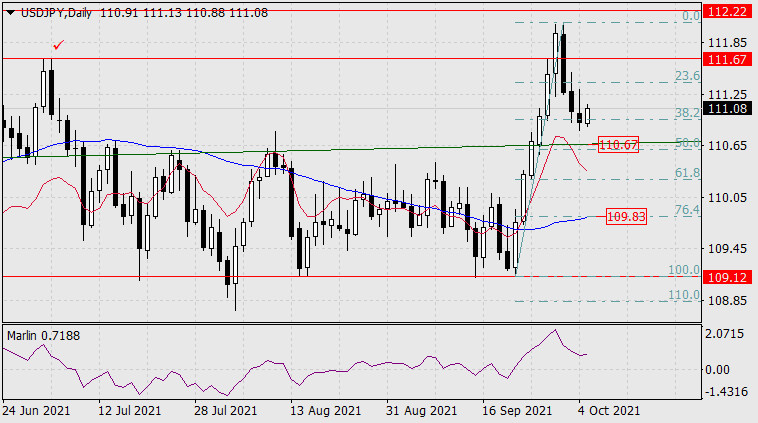 Forecast for USD/JPY on October 5, 2021