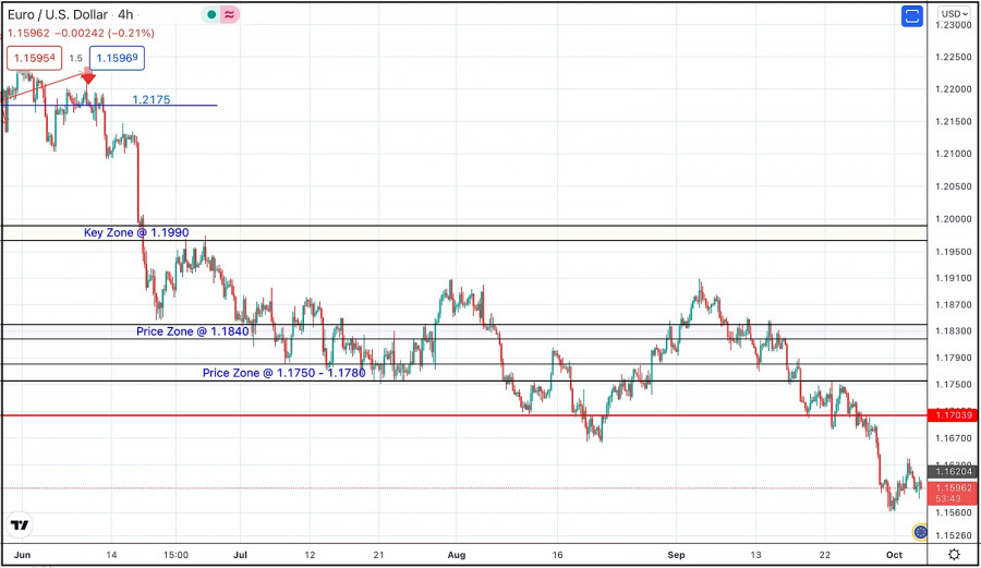 October 5, 2021 : EUR/USD daily technical review and trading opportunities.