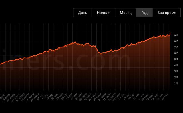 Космические объемы транзакций, рекордный хешрейт и минимальное предложение на биржах: когда ETH достигнет нового исторического максимума