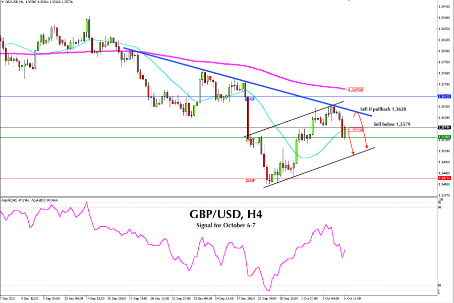 Trading Signal for GBP/USD for October 06 - 07, 2021: sell below 1,3579 (SMA 21)