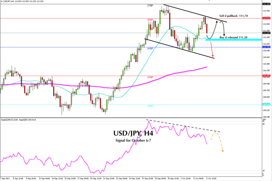 Trading Signal for USD/JPY for October 06 - 07, 2021: buy if it rebounds to 111,20 (SMA 21)