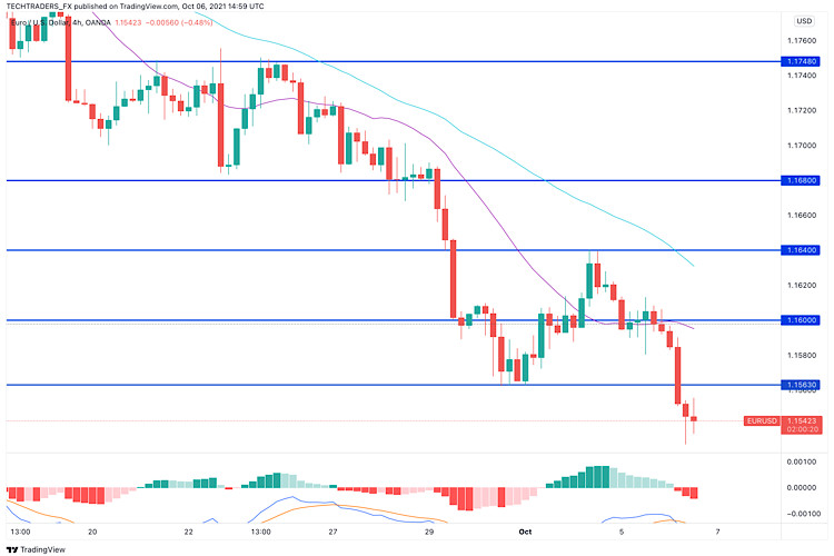 EUR/USD analysis on 6th October