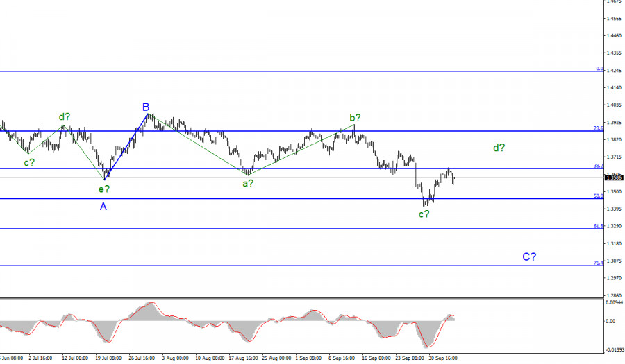 Wave analysis of GBP/USD for October 6. Pound ignores economic reports
