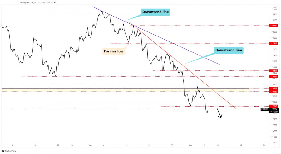 EUR/USD aims at 1.1500 psychological level
