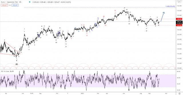 Elliott wave analysis of EUR/JPY for October 6, 2021
