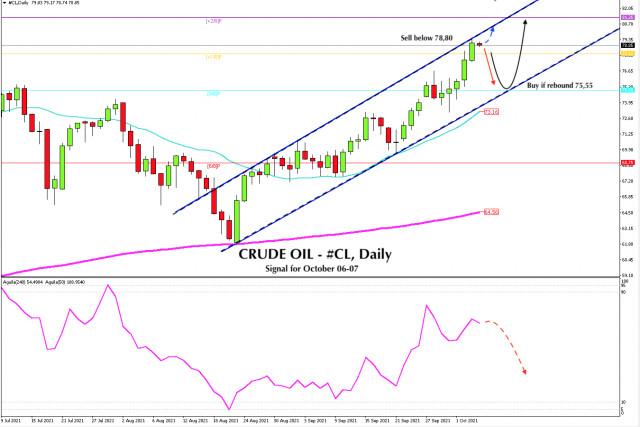 Sinyal Trading untuk CRUDE OIL, #CL, tanggal 5-6 Oktober 2021: level kunci 78.80 (SMA 21)