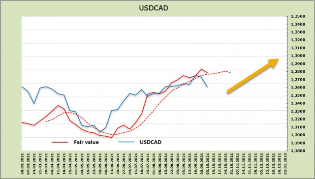 Energy crisis is supporting commodity currencies. Overview of USD, CAD, and JPY