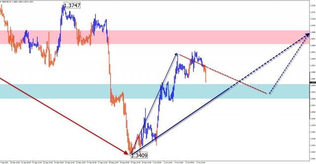Simplified wave analysis and forecast for GBP/USD, AUD/USD, USD/CHF, USD/CAD on October 6
