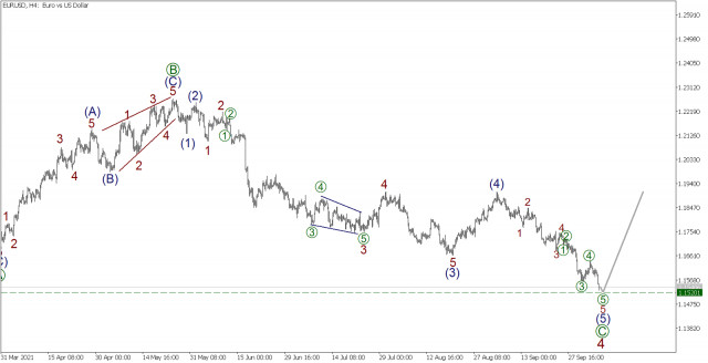 Outlook for EUR/USD on October 6. EUR/USD to leave sideways channel.