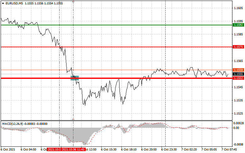 Analysis and trading recommendations for EUR/USD and GBP/USD on October 7