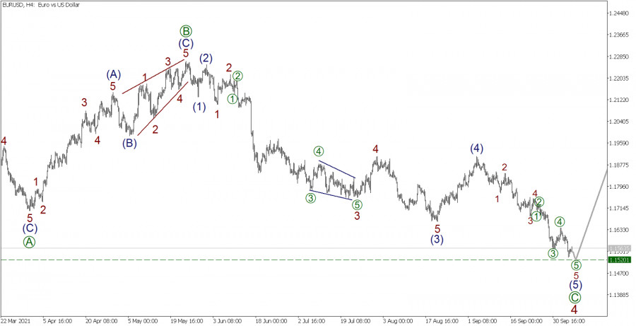 Wave analysis for EUR/USD on October 7, 2021