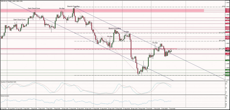 Technical Analysis of GBP/USD for October 7, 2021