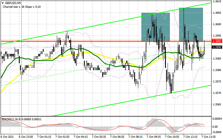 GBP/USD: the plan for the American session on October 7 (analysis of morning deals). The pound continues to trade in the