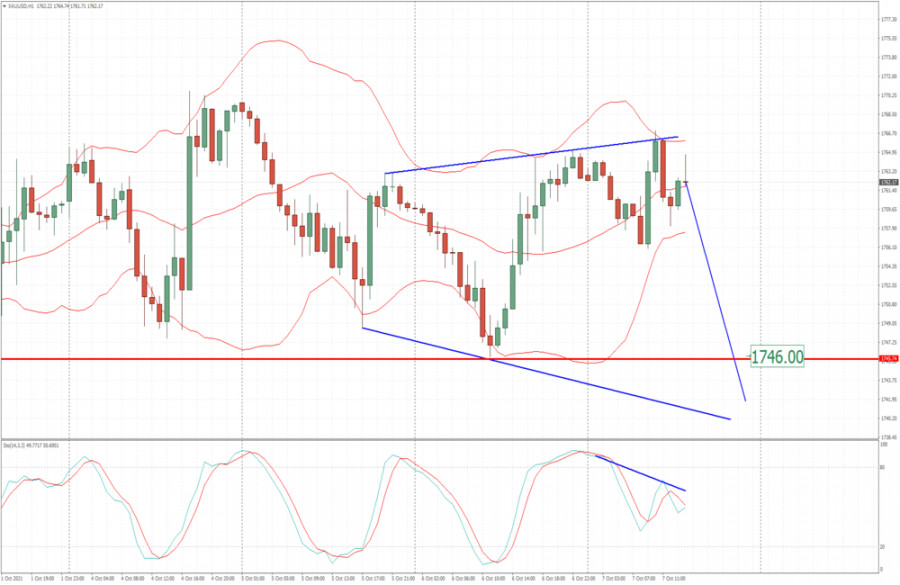 Analysis of Gold for October 07,.2021 - Momentum divergence and potential for drop towards $1.746