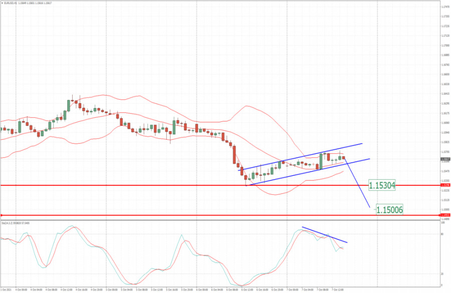 EUR/USD analysis for October 07, 2021 - Downside continuation in the play