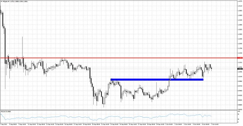 XRPUSD continues to trade below short-term resistance.