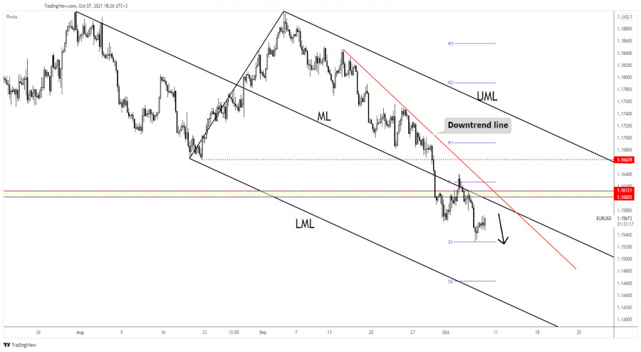 EUR/USD could drop anytime again