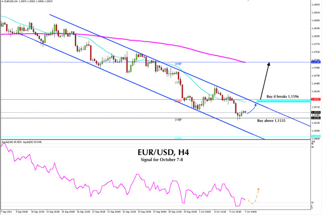 Sinyal Trading untuk EUR/USD tanggal 7-8 Oktober 2021: beli di atas 1.1535 (1/8)