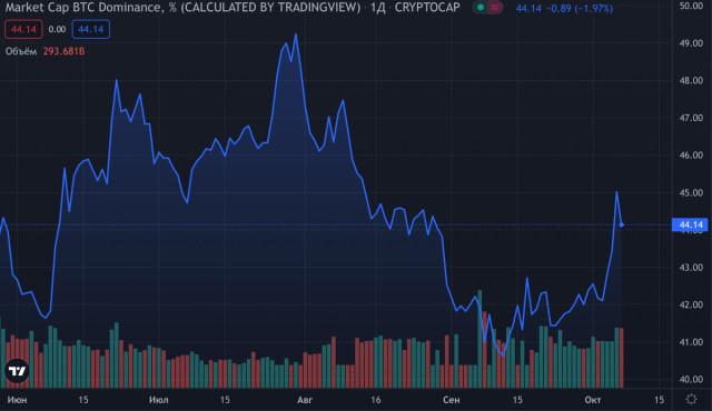 比特币的主导地位直线上升:为什么它对替代币市场是危险的