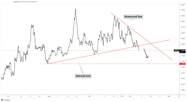 USD/CAD upside seems limited with more declines in view