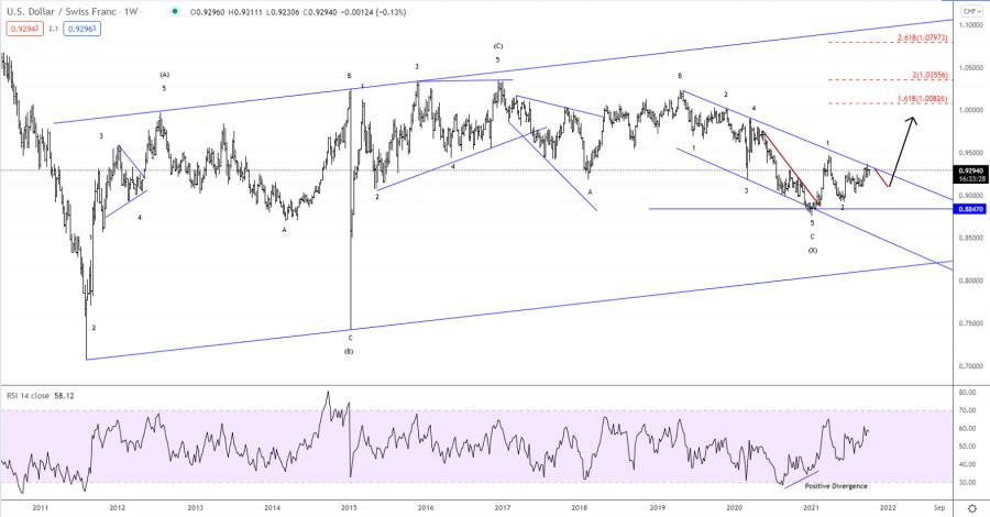 Elliott wave analysis of USD/CHF for October 8, 2021