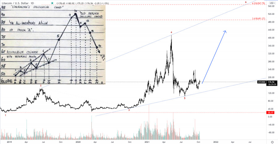 Technical analysis of Litecoin for October 8, 2021