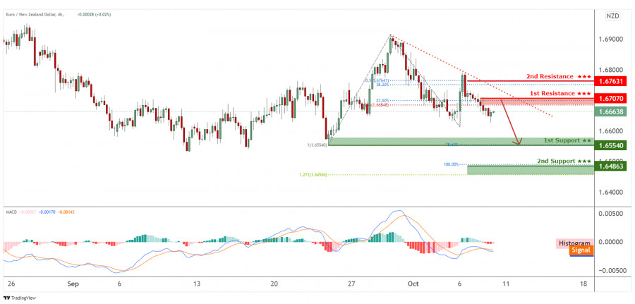 EURNZD is facing bearish pressure, potential for more downside.