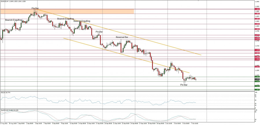 Technical Analysis of EUR/USD for October 8, 2021