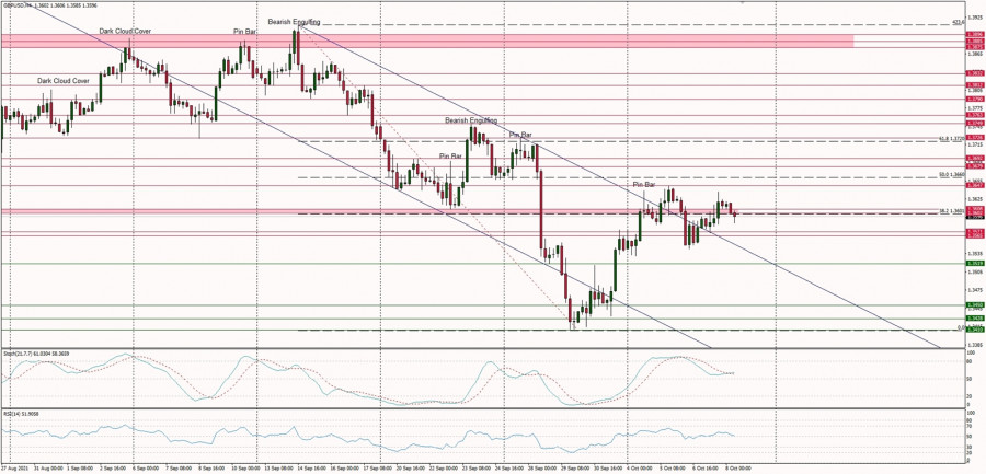 Technical Analysis of GBP/USD for October 8, 2021