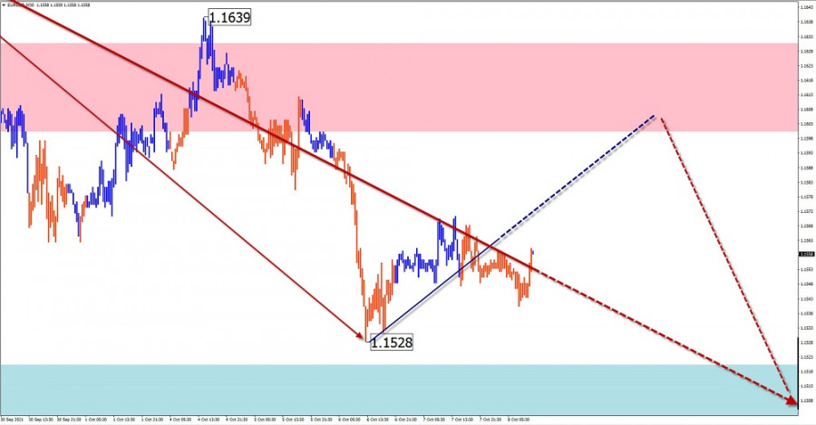 Simplified wave analysis and forecast for EUR/USD, USD/JPY, GBP/JPY, GOLD on October 8