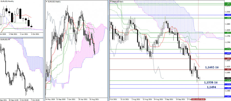 Technical analysis recommendations of EUR/USD and GBP/USD on October 8