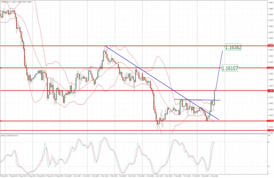 EUR/USD analysis for October 08, 2021 - Upside breakout of trendline