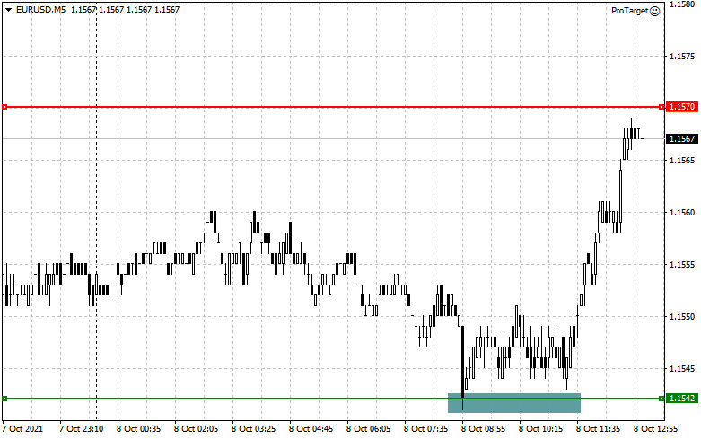 EUR/USD: the plan for the American session on October 8 (analysis of morning deals). Euro buyers are waiting for data on