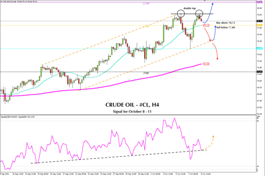 Trading signal for CRUDE OIL, - #CL, for October 08 - 11, 2021: Buy above 78,12 (+1/8)