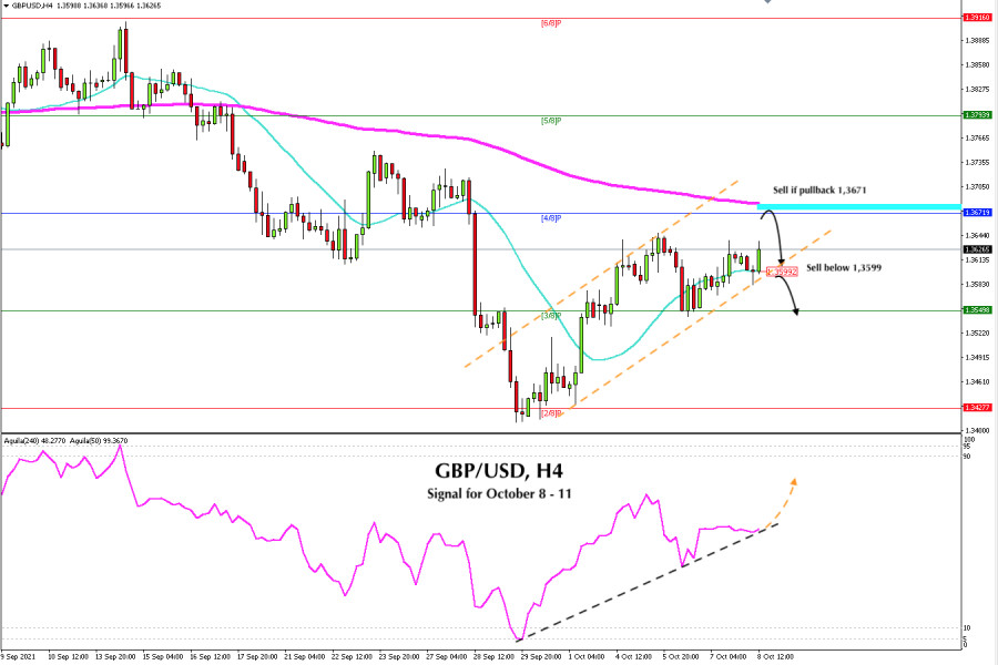 Trading signal for GBP/USD for October 08 - 11, 2021: sell at 11,3671 (EMA 200)