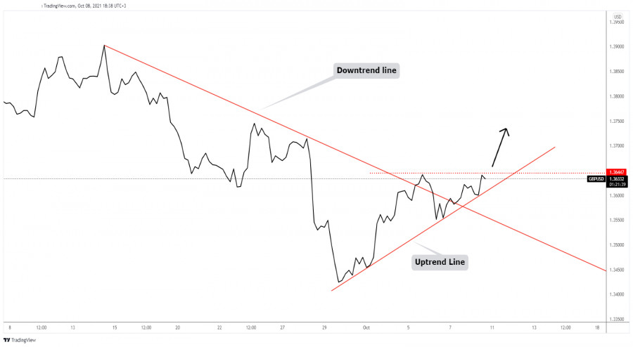GBP/USD fresh uptrend