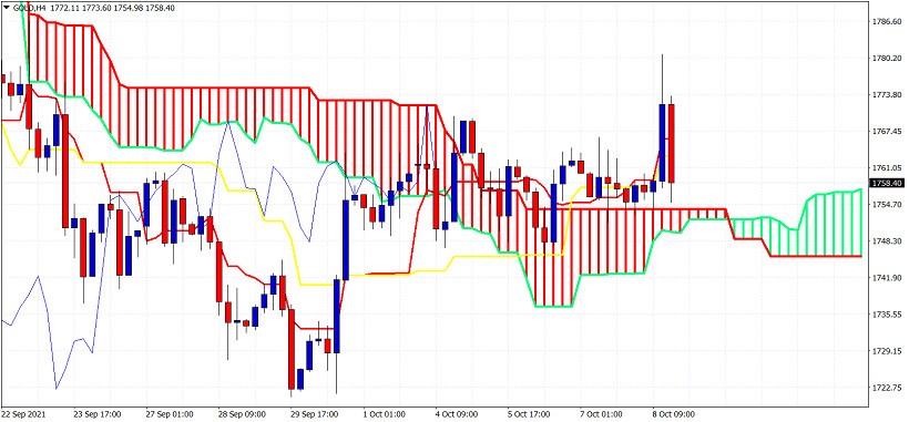 Ichimoku cloud indicator analysis on Gold for October 8, 2021.