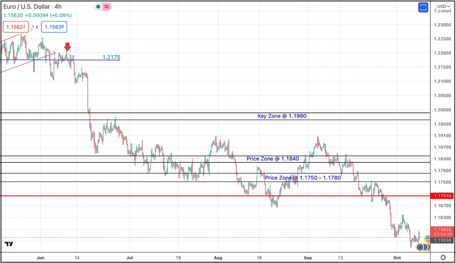 October 8, 2021 : EUR/USD daily technical review and trading opportunities.