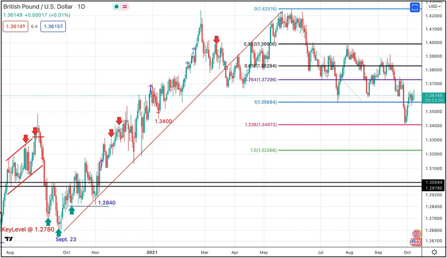 October 8, 2021 : GBP/USD Intraday technical analysis and significant key-levels.