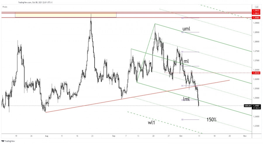 USD/CAD accelerates its sell-Off