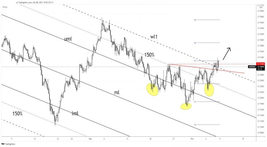 AUD/USD inverted head & shoulders indicates reversal